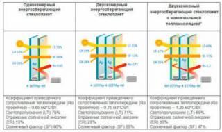 Замена старых стеклопакетов на энергосберегающие и солнцезащитные. 2