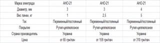 Электроды MAXweld АНО-21 3