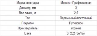 Электроды Монолит Профессионал 3