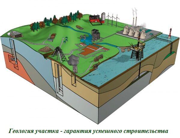 Изыскания под Склады. Геология для Строительства Складских Помещений.