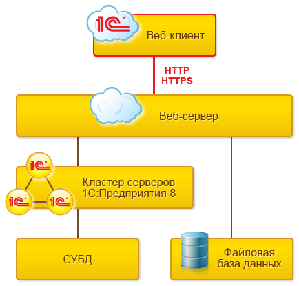 Автоматизация учета (программист 1С,BAS) Бухгалтерия, УТП, УТ