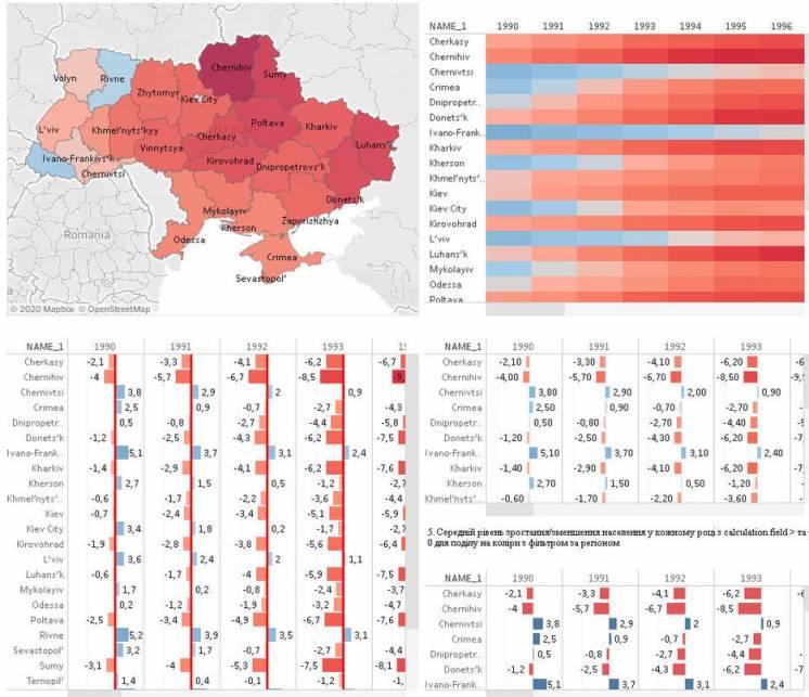 Визуализация данных в Tableau Public (карты, графики, диаграммы)