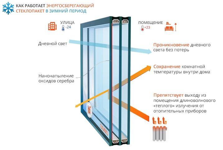 Замена старых стеклопакетов на энергосберегающие и солнцезащитные.