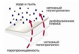 Строительные плёнки и мембраны