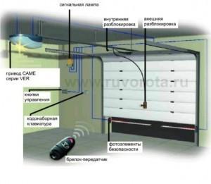 Фото 2 - Автоматика для распашных, откатных, секционных ворот, защитных роллет