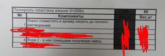 Фото 2 - Рабочие рецепты с производства автохимии и автокосметики / Бытовая ХИМ